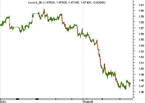 график пары евродоллар
